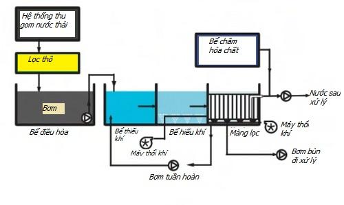 Quy trình xử lý nước thải bằng công nghệ MBR