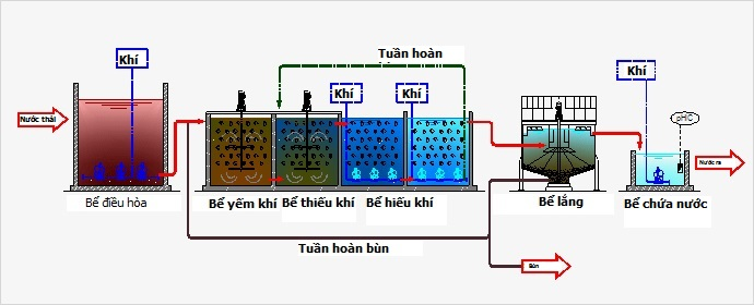Công nghệ xử lý nước thải tiêu chuẩn MBBR