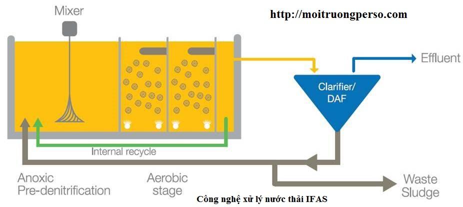 phương pháp xử lý nước thải sinh hoạt , nước thải bệnh viện bằng công nghệ ifas