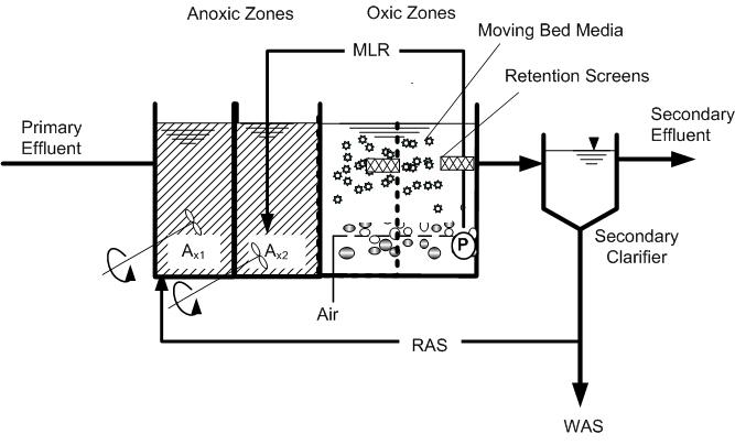 Công nghệ xử lý nước thải sinh hoạt IFAS