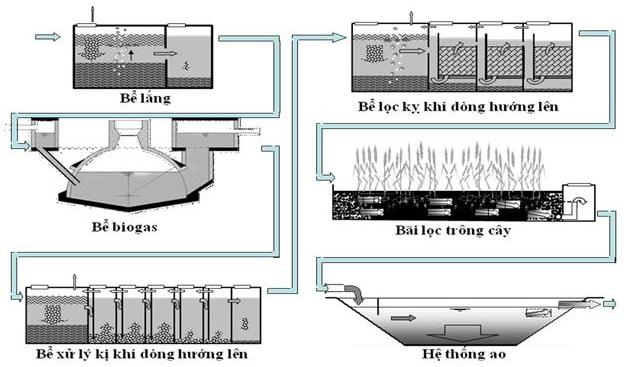 Xử lý nước thải sinh hoạt công nghệ phân tán - tối ưu hoá hiệu xuất