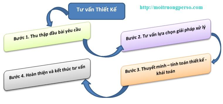 rp_tu-van-thiet-ke-giai-phap-xu-ly-nuoc-thai.jpg