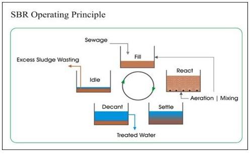 Công nghệ xử lý nước thải công nghiệp bằng SBR